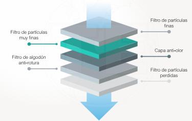 Mascarilla FFP2 capas de filtracion